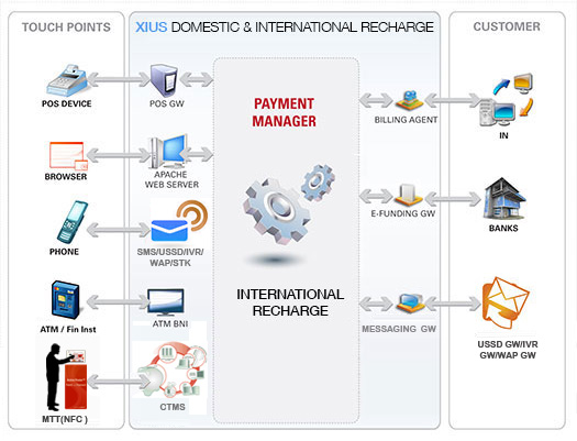 XIUS Domestic & International Recharge