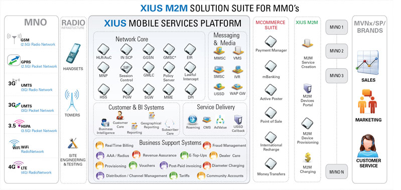 Xius M2M Solution Suite for MNO's