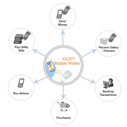XIUS Wireless Wallet